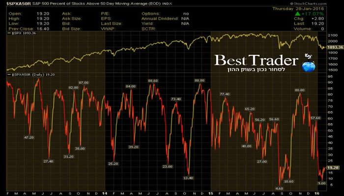 גרף  המניות שנסחרות מעל ממוצע 50
