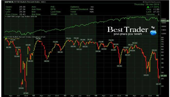 גרף מניות במגמה שורית