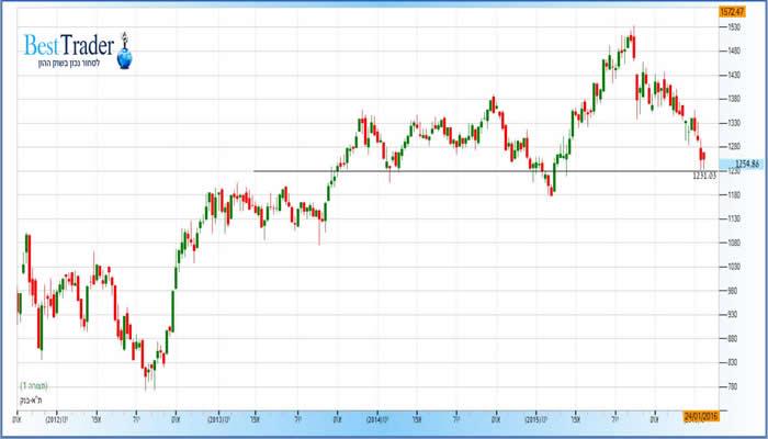 גרף מדד הבנקים
