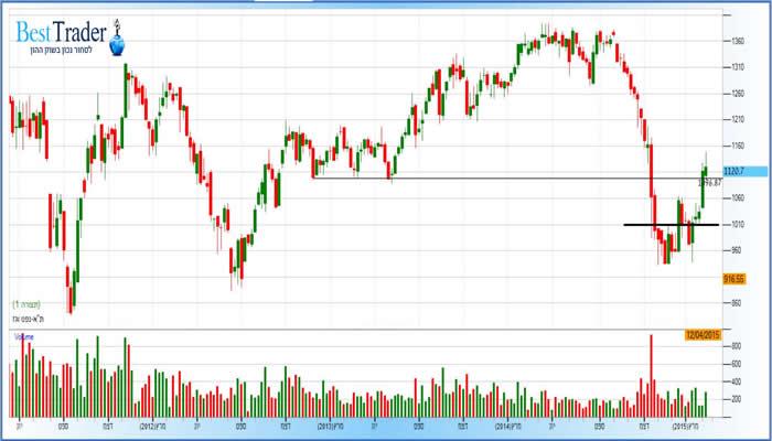 מדד מניות תא גז נפט