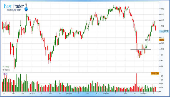 מדד הגז והנפט