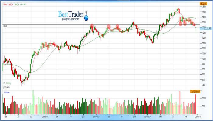 גרף מדד תא בנקים