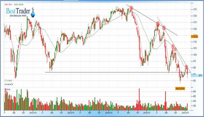 גרף מדד תא נפט וגז