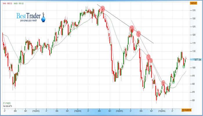 גרף מדד נפט וגז 7-10-2016