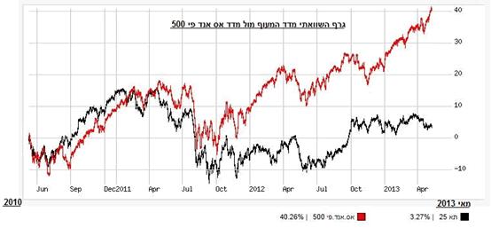 גרף מדד המעוף מול אס אנד פי 500