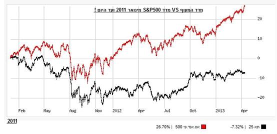 מדד המעוף מול S&P