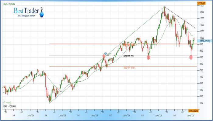 גרף מדד ה DAX שבועי