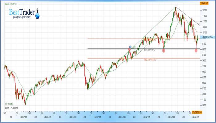 גרף מדד ה DAX