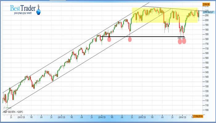 גרף מדד ה S&P 500 שבועי