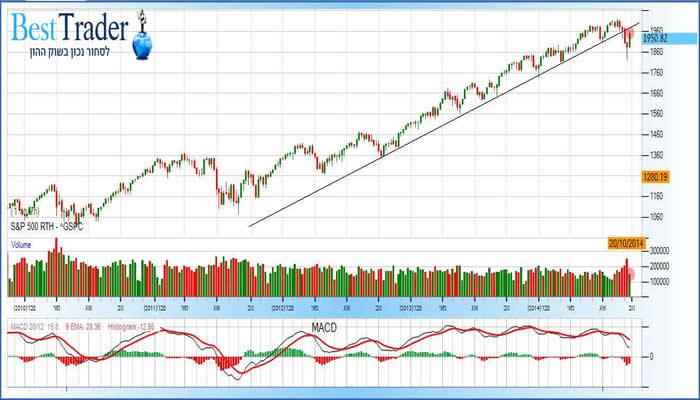 מדד SP500 שבועי