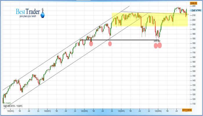 גרף מדד ה S&P 500