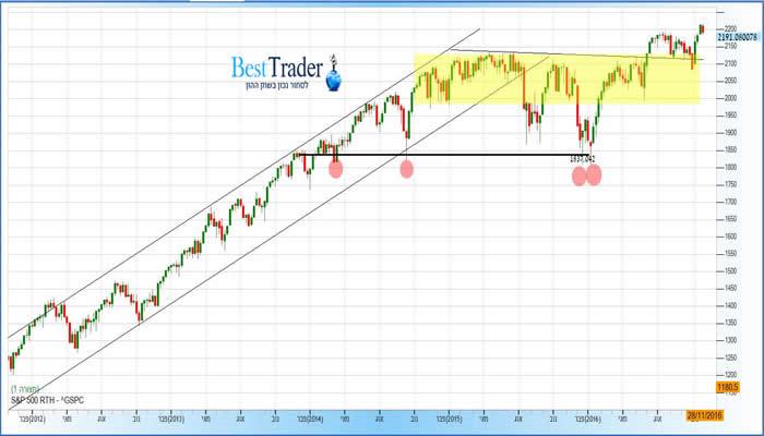 גרף  מדד S&P 500