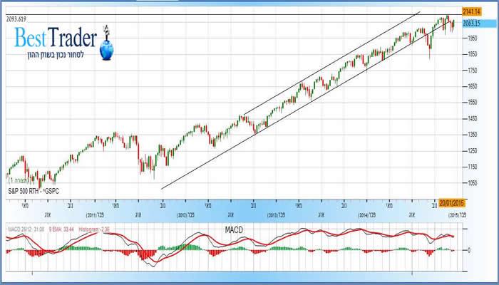 מדד S&P500