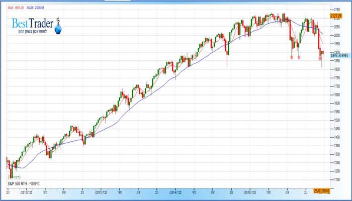 גרף S&P 500