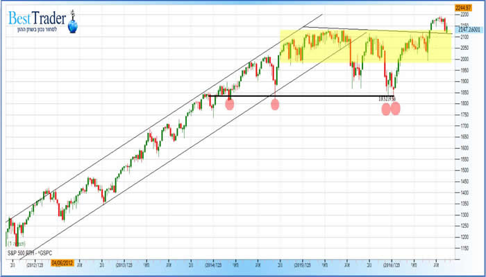 גרף מדד ה S&P500 שבועי 16/9/2016