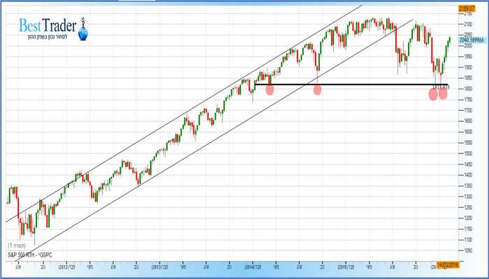 גרף מדד ה S&P500 שבועי