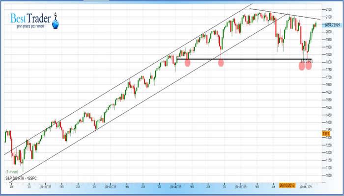 גרף מדד ה S&P500