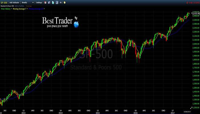 גרף מדד S&P500