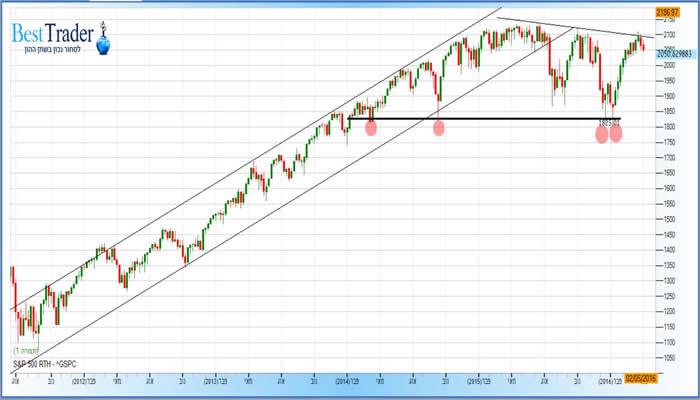 מדד ה S&P500