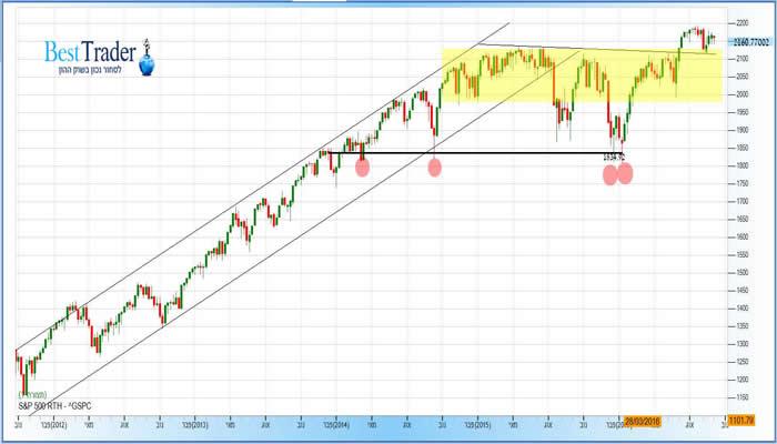 גרף מדד ה S&P 500 7-10-2016