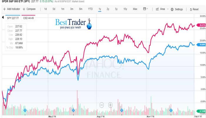 השוואת SPY  מול CSD  (גרף שנה אחרונה)